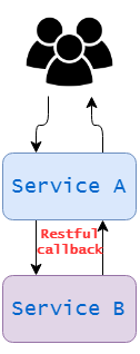 Testing Reactive Microservices With Spring-Webflux - Work
